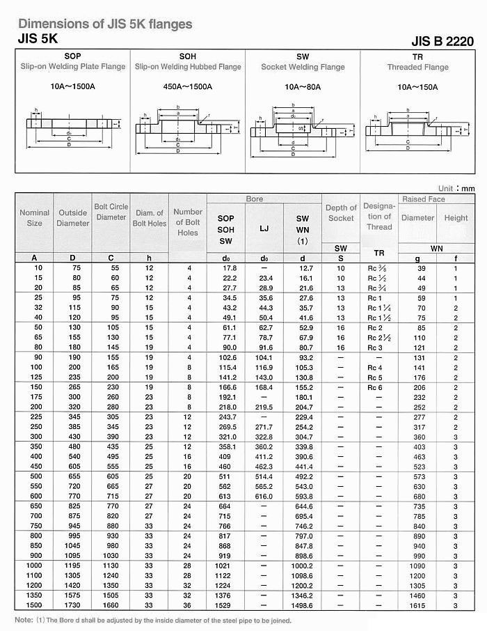 jis flanges techinical data chart / standard / grade