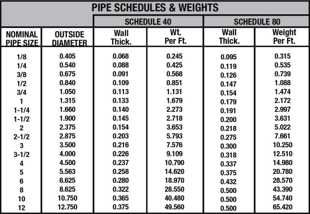 pipe schedules